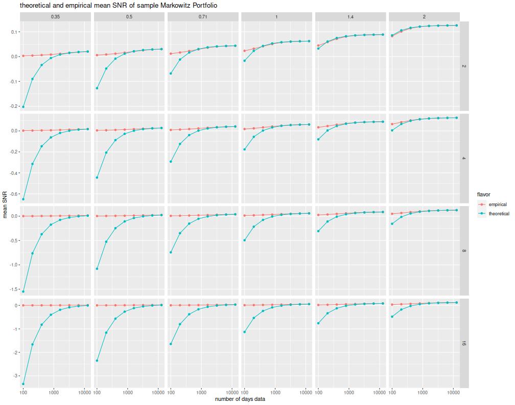 plot of chunk mean_mp_snr_plots