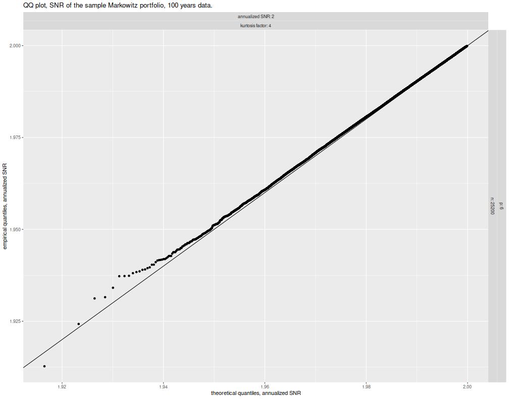plot of chunk snr_qq_plots_100