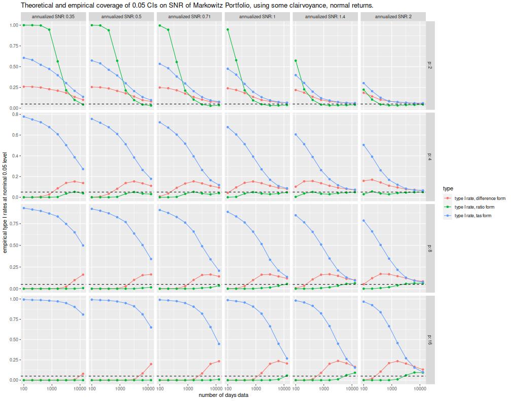 plot of chunk ci_plots