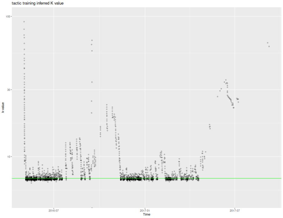 plot of chunk show_k_val