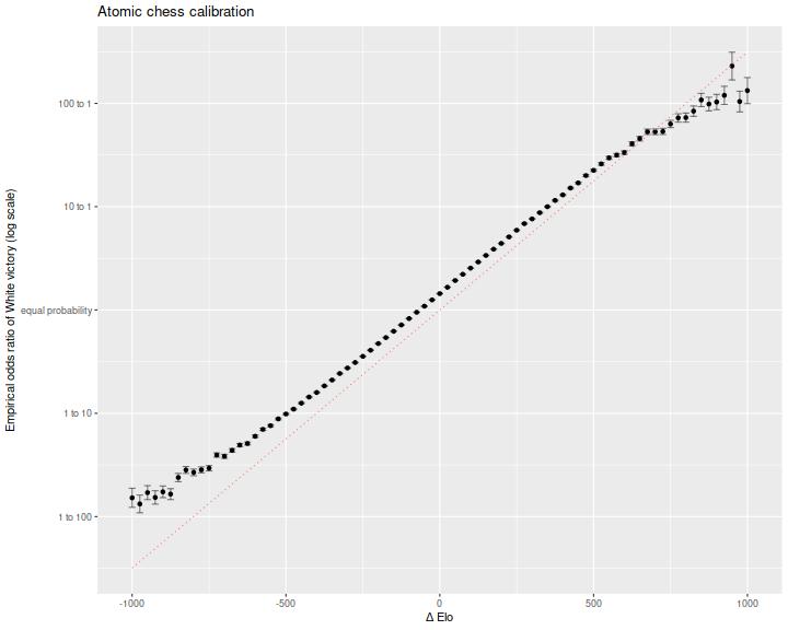 plot of chunk calibration