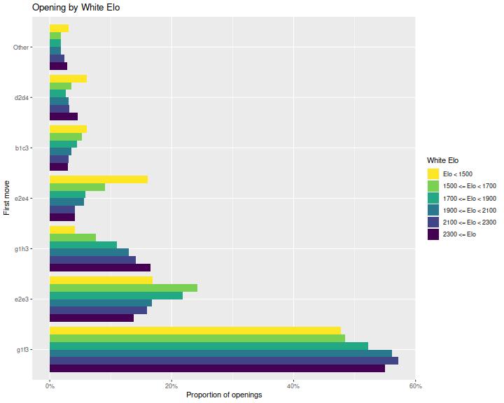 plot of chunk openings_plot