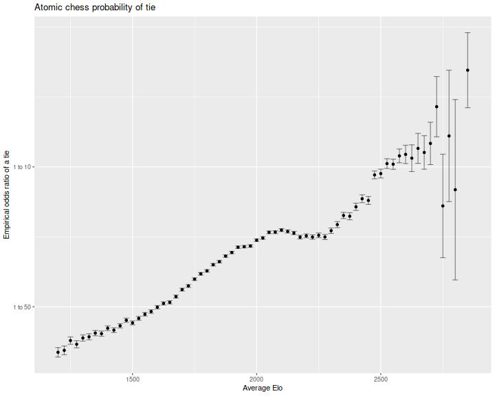 plot of chunk tie_prob