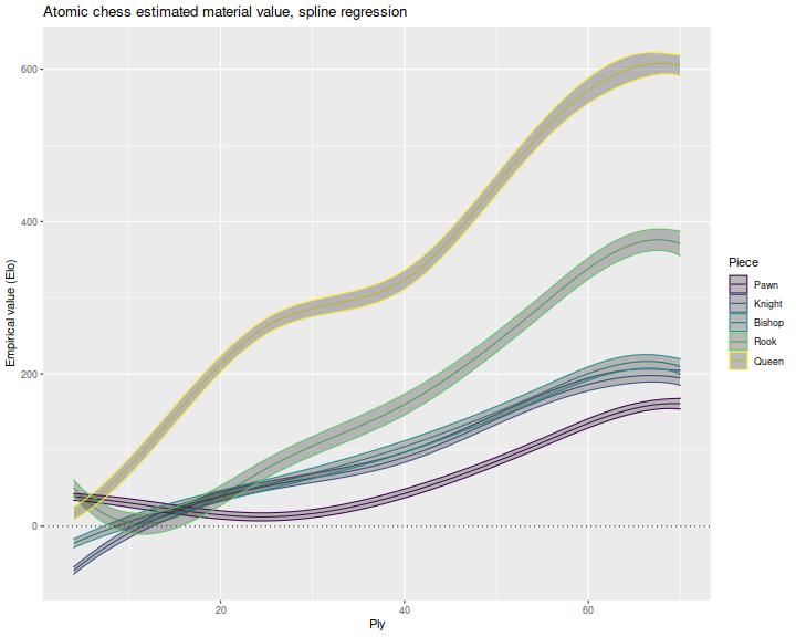 plot of chunk plot_spline_one