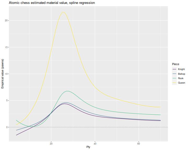 plot of chunk plot_spline_rel_one