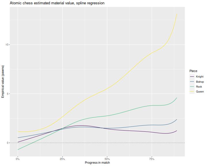 plot of chunk plot_spline_rel_two