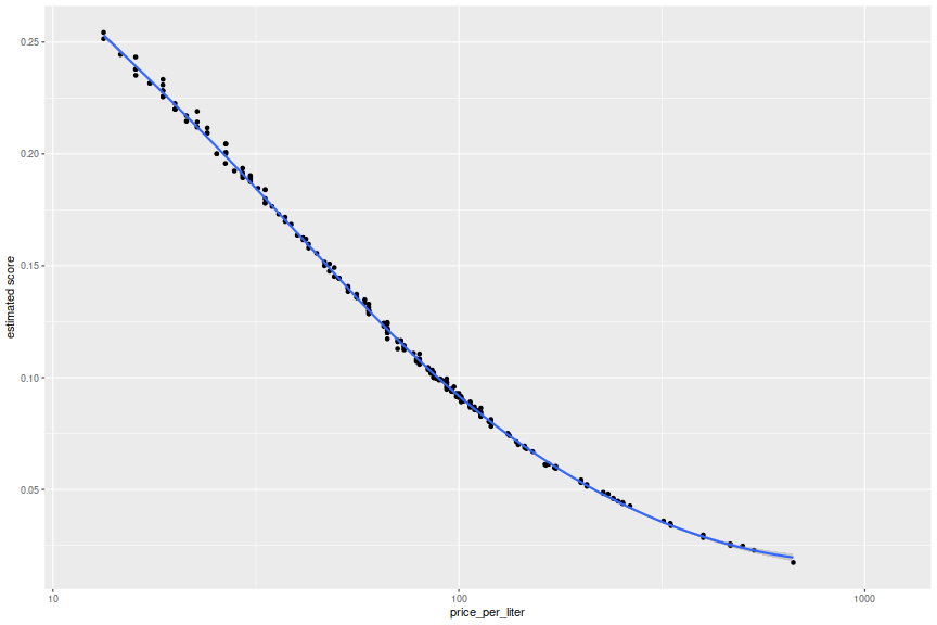 plot of chunk champplot_one