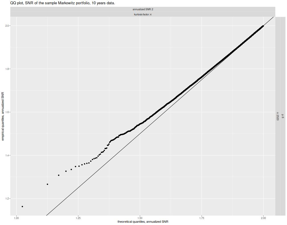 plot of chunk snr_qq_plots